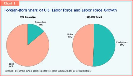 Foreign-born share of U.S. Labor Force and Labor Force Growth; Orrenius, Dallas FRB