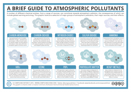 Common atmospheric pollutants, from Compound Interest. CO2 is a pollutant