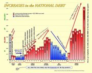 Increases in national debt to 2008