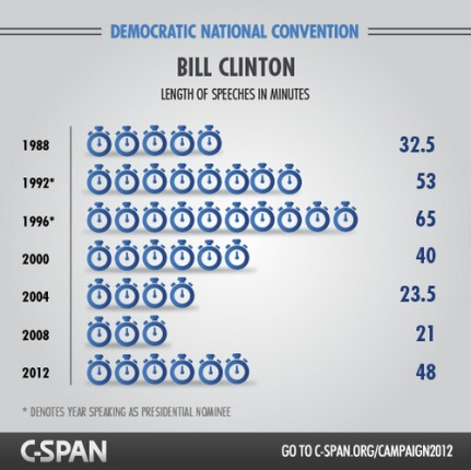 Infographic: Bill Clinton's Length of #DNC Speeches in Minutes Since 1988 #cspanDNC
