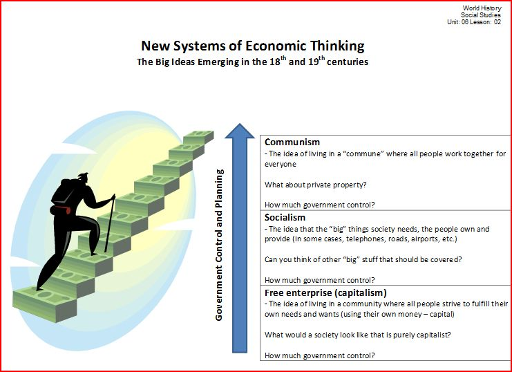 CSCOPE chart on economics