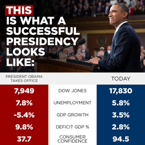 Obama is a very successful president.