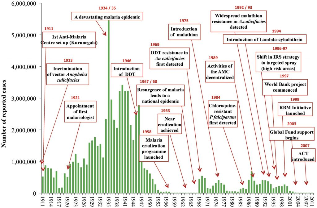Chart from the India Foundation shows the ups and downs of fighting malaria in Sri Lanka in the 20th and 21st centuries. Sri Lanka is malaria-free since 2016.