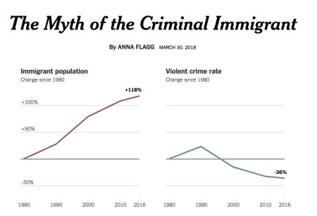 Myth of the immigrant criminal in two charts DZjiVVXXUAAbHIl